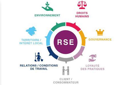 Notre bureau de traduction assure la « traduction de vos documents relatifs à la responsabilité sociétale des entreprises » ou RSE.