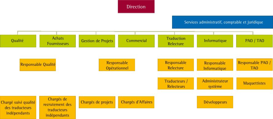 Organigramme de l'agence de traduction Paris